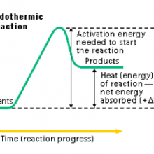 Endothermic reaction, Endothermic reaction explanation, what is Endothermic reaction, Endothermic reaction description,