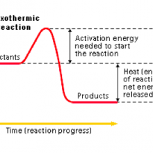 Exothermic reaction, what is Exothermic reaction, Exothermic reaction explanation, Exothermic reaction description,